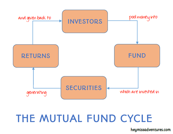 Investing for Beginners: Everything You Need to Know About Mutual Funds | Budgetarian Home
